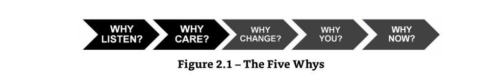 five whys B2B sales 3