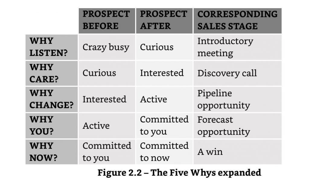 five whys B2B sales 2